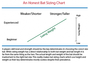 Swing Weight for Type of Player