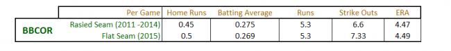 Flat Seam vs Raised Seam Baseball