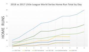 Home Runs 2018 v 2017 Easton Bats