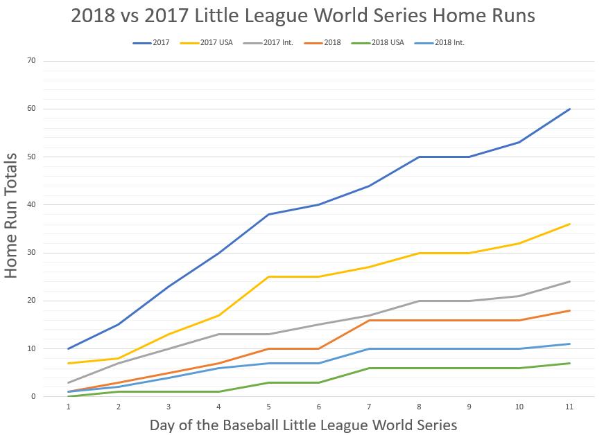 LLWS Home Runs 2018 vs 2017