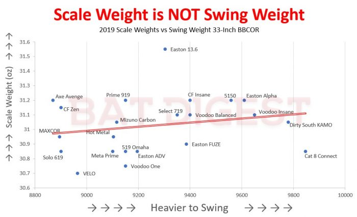 BBCOR Swing Weights | Lightest & Heaviest BBCOR