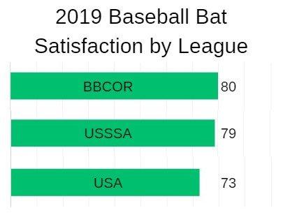 Best BBCOR Bats